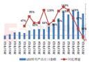 【Q1预警】出口均价震荡式下降 金砖国家LED市场萎缩