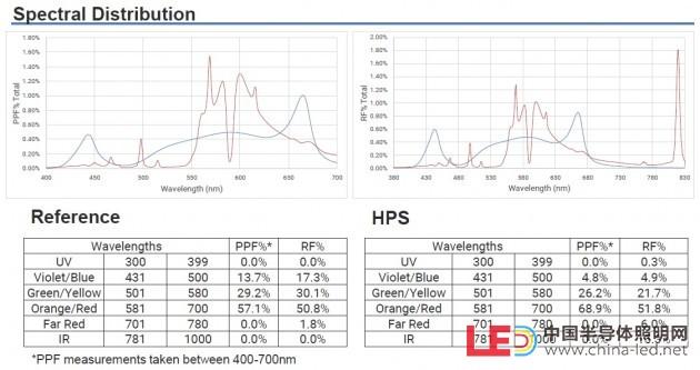 配图08_参考设计光谱分布对比
