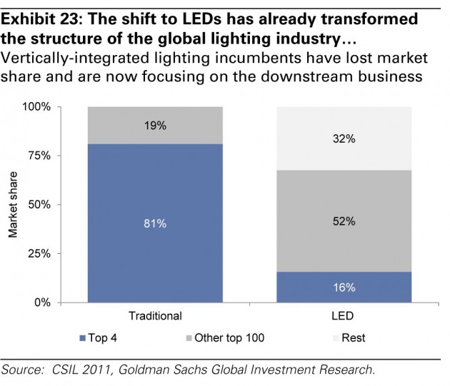 GS-led-disruption