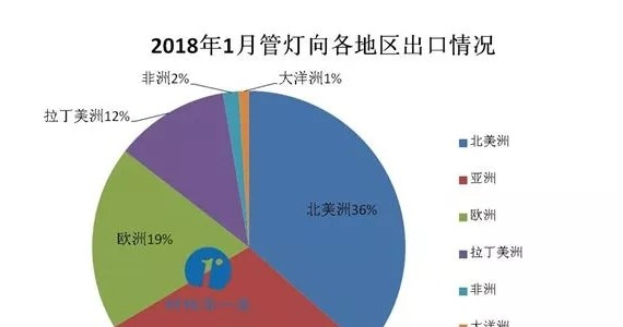 数据说|2018年1月份中国出口LED管灯、灯条排行榜