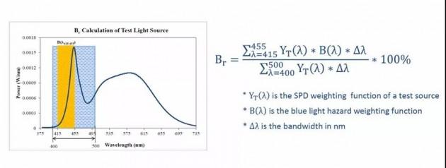 高能蓝光占比计算公式