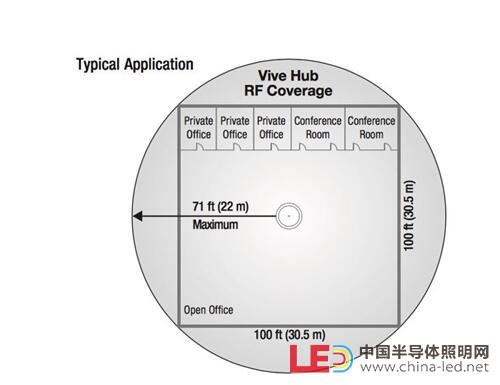 无线照明控制系统应用概述