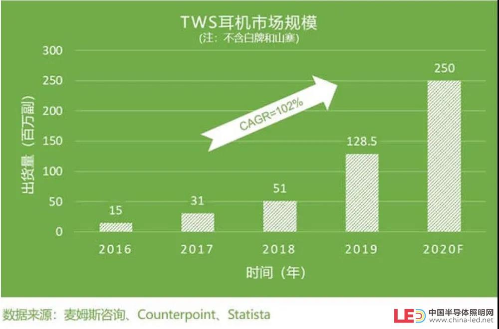 """第五届智能硬件创新创业互动论坛《TWS耳机核""""芯""""硬件市场需求、趋势探讨》即将在…"""