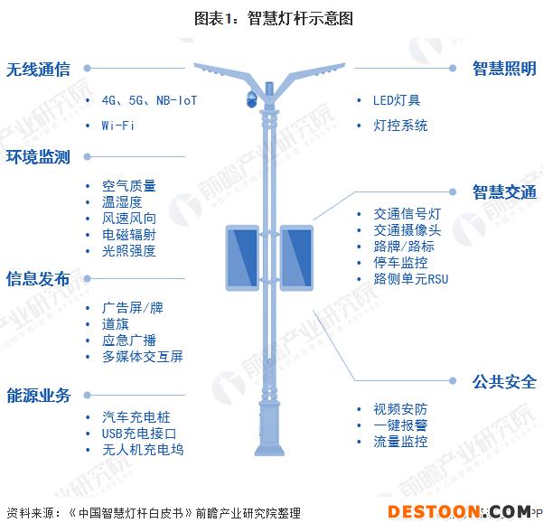 图表1:智慧灯杆示意图