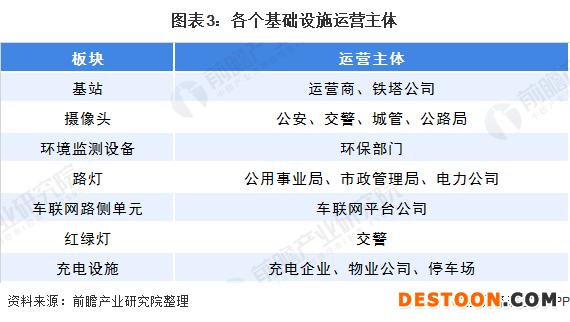 图表3:各个基础设施运营主体