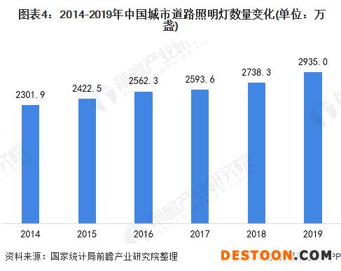 图表4:2014-2019年中国城市道路照明灯数量变化(单位:万盏)