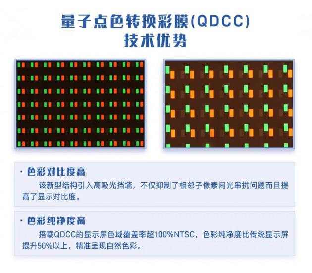 攻克难点技术 | 国星光电Micro LED最新进度