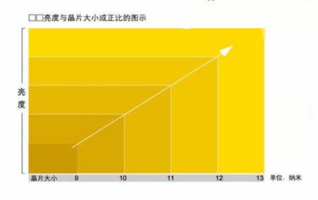 标题:LED显示屏关键指标图解说明 作者:未知 发布日期:2008-12-02 0:00:00
